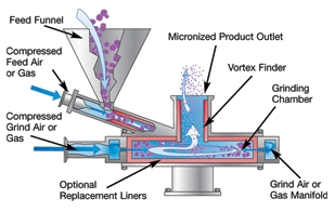 air jet milling machine